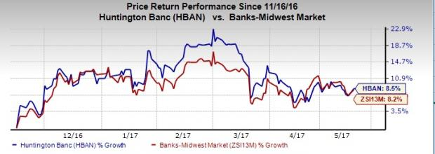 Why It's Worth Holding onto Huntington (HBAN) Stock
