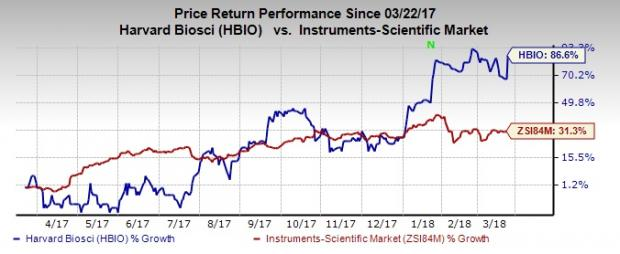 Top-Ranked Tech Stocks Under $20 With Room to Run: Harvard Bioscience, Inc. (HBIO)