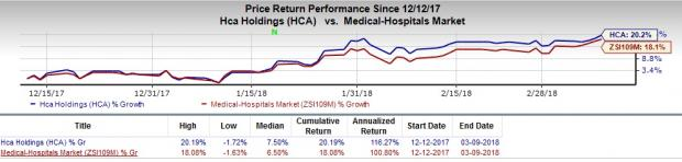 Growth Stocks in MedTech Set to Scale Higher in 2018: HCA Healthcare Inc (HCA)
