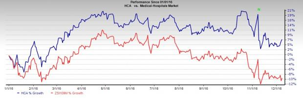 HCA Holdings Well Poised for Growth In Spite of Headwinds