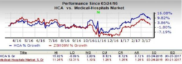 Should HCA Holdings (HCA) Stock Be in Your Portfolio Now?