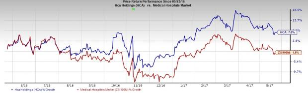 HCA Healthcare Grows on Buyouts, Commercial Business Bothers