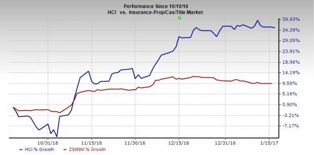 HCI Group (HCI) Rewards Investors with 17% Dividend Hike