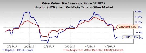 Should You Retain HCP Inc. (HCP) Stock in Your Portfolio?