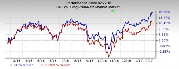 Home Depot (HD) Tops Q4 Earnings, Updates Capital Strategy