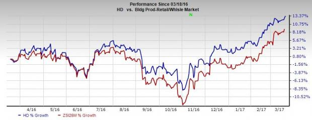 Home Depot Hd Hits 52 Week High On Growth Initiatives Nasdaqcom