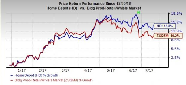 4 Reasons Why Home Depot is One of the Best S&P 500 Stocks