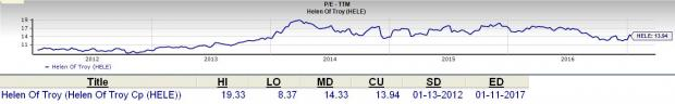 Is Helen of Troy (HELE) a Top Choice for Value Investors?