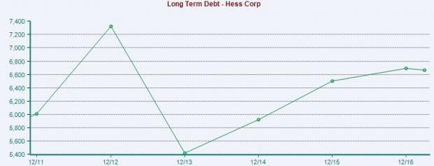 Hess (HES) Downgraded to Sell on Escalating Debt & Weak Oil