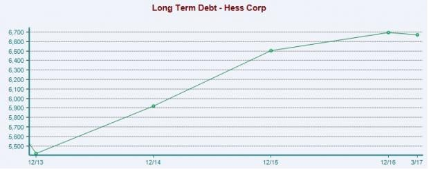 Will Hess Corporation (HES) Disappoint this Earnings Season?