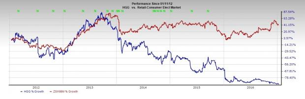Hhgregg Announces Preliminary Q3 Sales Results Shares Fall Nasdaq Com