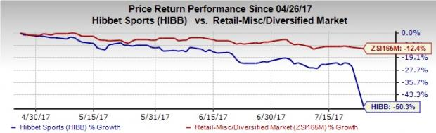 Hibbett's Dim View Eclipses Entry in eCommerce, Stock Falls