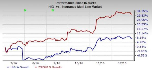 The Hartford (HIG) Grows on Initiatives; Cat Losses a Drag