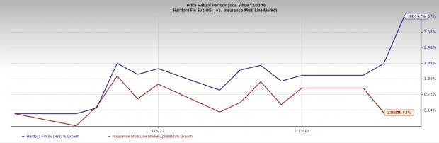 The Hartford Hits 52-Week High Following Reinsurance Deal