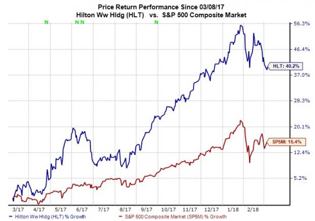 Price Performance A Look At Hilton S Trend Reveals That The Stock Has Witnessed An Impressive Run On Bourse Last Year Company Returned