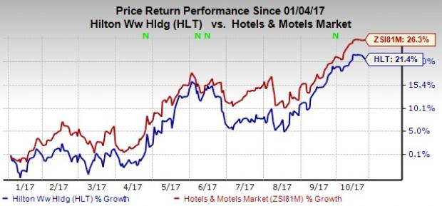 Will The Upcoming Earnings Release Give A Boost To Hilton S Stock Well This Depends Largely On Whether Firm Is Able Post Beat In Third