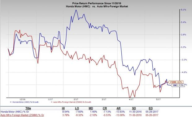 Honda Motor Company (HMC) Upgraded to Hold: Find Out Why