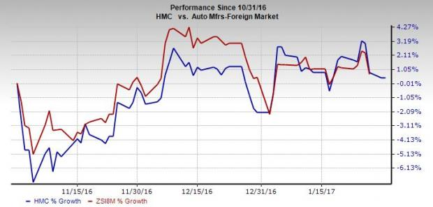 Honda (HMC) to Report Q3 Earnings: Is a Surprise in Store?