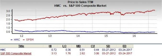 Is Honda Motor (HMC) a Great Stock for Value Investors?