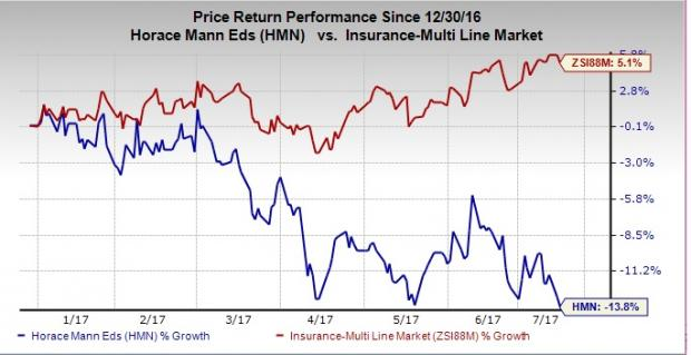 Horace Mann's (HMN) Q2 Catastrophe Loss May Hit Bottom Line