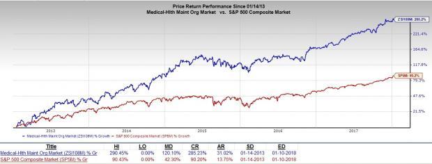 5 HMO Stocks to Continue Rewarding Investors