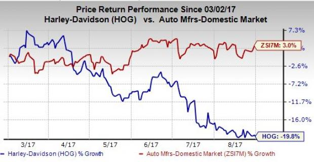 Harley Davidson Inc 2016 Q4 Institutional Investor Sentiment Worse Than Expected