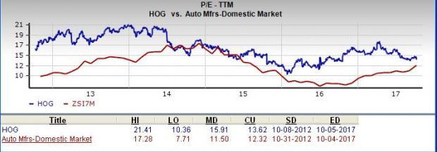 Is Harley Davidson A Great Stock For Value Investors Nasdaq Com