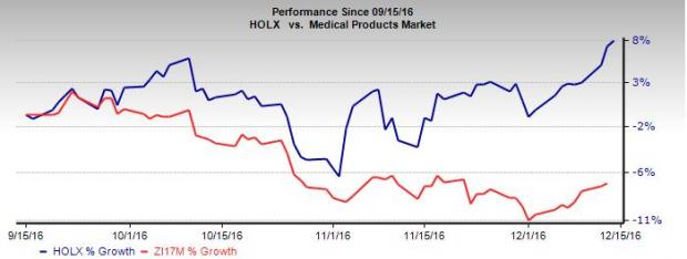 Hologic Hits 52-Week High on Q4 Earnings & Solid Prospects