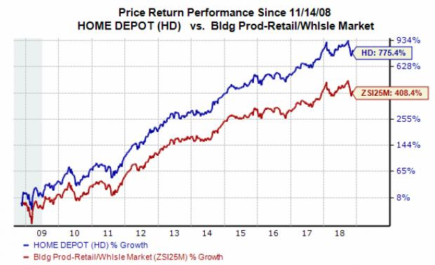 buy home depot hd stock after strong q3 earnings results nasdaq com rh nasdaq com home depot stock buyback Home Depot Product Search