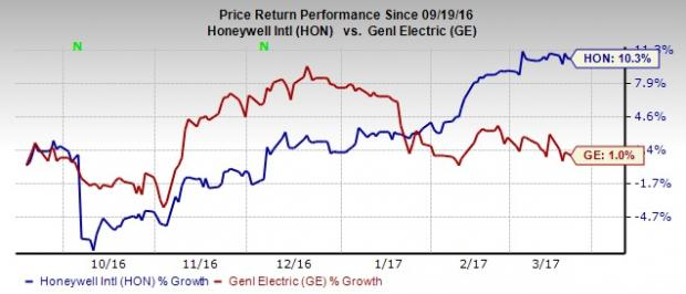 Here's Why You Should Buy Honeywell, Sell General Electric