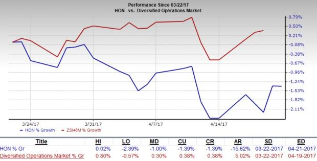 Honeywell Earnings Are Good Despite Weak Comps