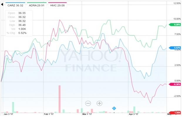 Honda Motor Corporation Q4 Earnings Beat Estimates ETFs In Focus