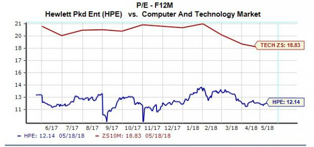 Should You Buy HP Enterprise (HPE) Stock Ahead of Earnings?