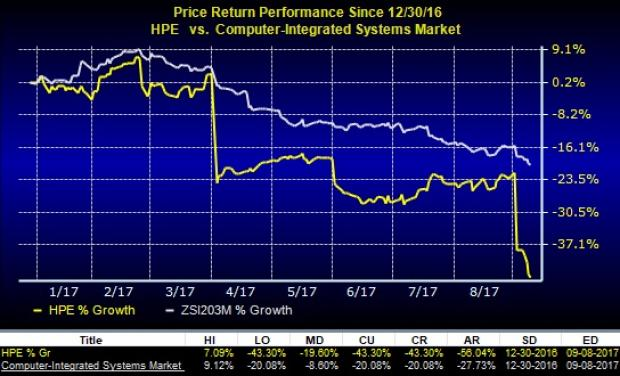 Hewlett Packard Enterprise Company (HPE): Examining the Technicals