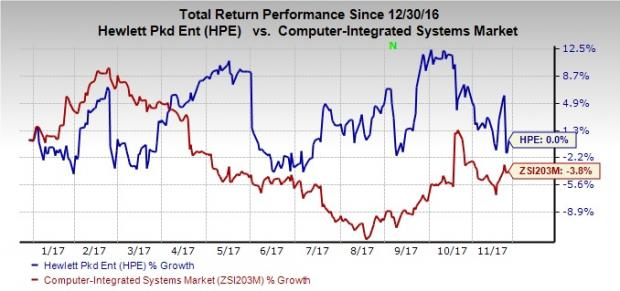 Why Should You Hold On To Hewlett Packard Hpe Stock For Now