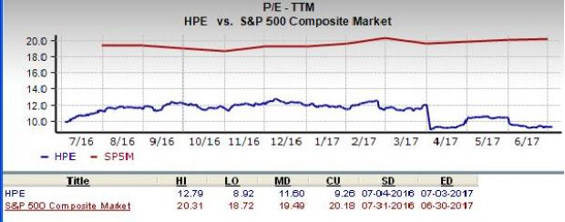 Does Hewlett Packard Hpe Look To Be A Great Stock For Value