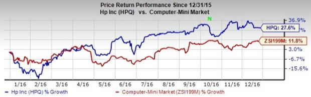 Why HP Inc. (HPQ) Deserves a Place in Investors' Portfolio?