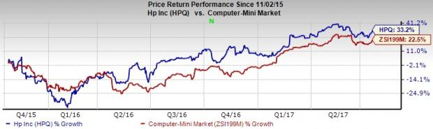 HP (HPQ) Displays Solid Prospects: Should You Buy the Stock?