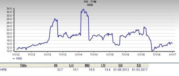 Is H&R Block an Appropriate Stock for Value Investors?
