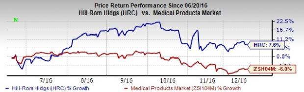 Hill Rom Gains on Solid Q4, Buyouts & Product Launches