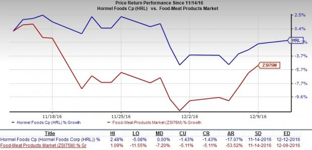 Hormel Foods (HRL) Slips to Hold on Lingering Macro Risks