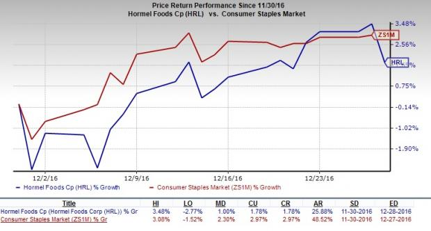 Why Hormel Foods is a Must-Add Stock to Your Portfolio?