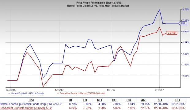 Hormel Foods Corporation (HRL) Stock Price Down 5.4% Following Weak Earnings