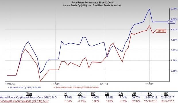 Hormel Foods Corporation (NASDAQ:HRL) To Report Earnings