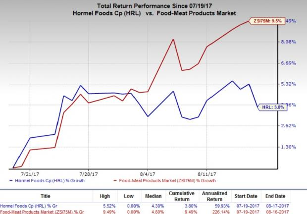 Arizona State Retirement System Sells 3500 Shares of Hormel Foods Corporation (HRL)