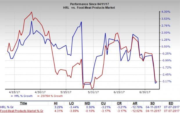 Analyst's Predictions on Salesforce.com, inc. (CRM), Hormel Foods Corporation (HRL)
