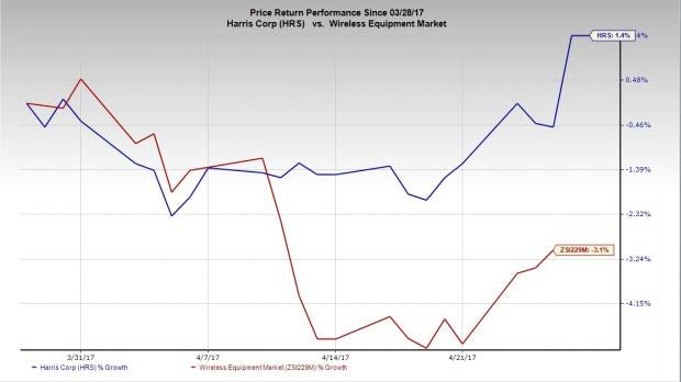 Is a Beat in the Cards for Harris (HRS) in Q3 Earnings?