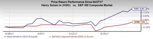Henry Schein (HSIC) Rides on Global Growth, Strategic Deals