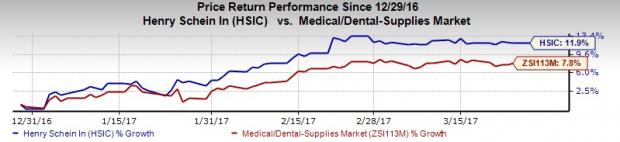 Henry Schein (HSIC) Poised on Solid Growth, Risks Remain