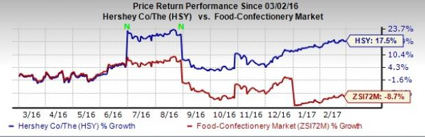 Hershey (HSY) to Lay Off 15% of Workforce to Fuel Growth
